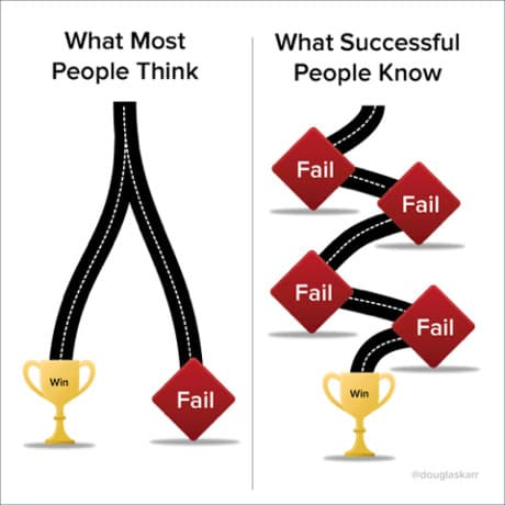 Failure is not a bad thing. It is part of Success - see the chart